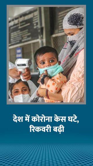 एक्टिव केस आज 6 लाख से कम हो जाएंगे, लगातार 26 दिन से हो रही गिरावट; अब तक 80.38 लाख मामले - देश - Dainik Bhaskar