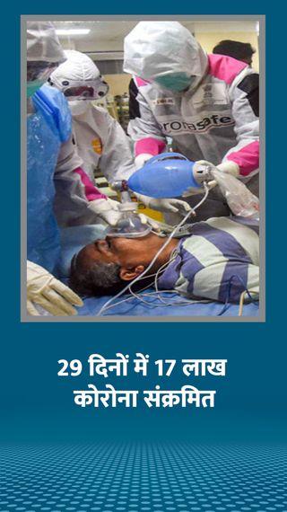 सितंबर के मुकाबले अक्टूबर में 9 लाख कम मरीज मिले, लेकिन दिल्ली में फिर बढ़ने लगे केस - देश - Dainik Bhaskar