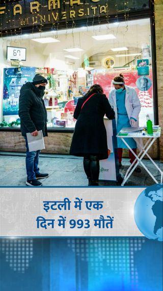 इटली में एक दिन में 993 लोगों की मौत, क्रिसमस और न्यू ईयर पर भी सख्त प्रतिबंध जारी रहेंगे - विदेश - Dainik Bhaskar