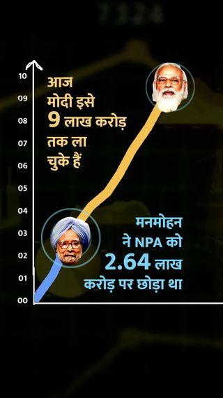 मोदी सरकार में NPA चरम पर, 6 साल में बैंकों के डूबे 47 लाख करोड़ रुपए, 85% रकम सरकारी बैंकों की - एक्सप्लेनर - Dainik Bhaskar