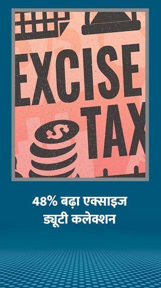 एक्साइज ड्यूटी से सरकार ने 8 महीने में 1 लाख 96 हजार करोड़ कमाए, यह पिछले साल से 64 हजार करोड़ ज्यादा - बिजनेस - Dainik Bhaskar