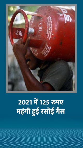 रसोई गैस के दाम 25 रुपए बढ़े, इस साल अब तक बिना सब्सिडी वाला सिलेंडर 125 रु. महंगा हुआ - बिजनेस - Dainik Bhaskar
