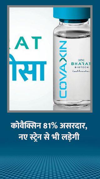 भारत बायोटेक ने जारी किए क्लीनिकल ट्रायल्स के नतीजे, कोवैक्सिन 81% असरदार; नए स्ट्रेन से भी लड़ेगी - देश - Dainik Bhaskar