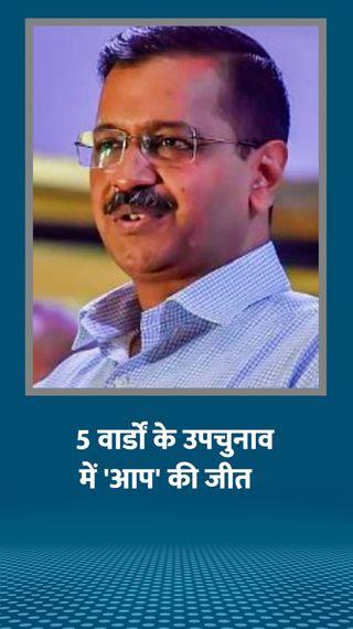 AAP की 4 वार्डों में जीत, भाजपा से एक सीट छीनी; एक पर कांग्रेस का कब्जा - देश - Dainik Bhaskar