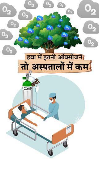 हम हवा में सांस लेते हैं, तो हवा को सिलेंडरों में क्यों नहीं भर लेते? मेडिकल ऑक्सीजन क्या है, ये बनती कैसे है, इसकी कमी क्यों हैं? जानिए सब कुछ - ज़रुरत की खबर - Dainik Bhaskar