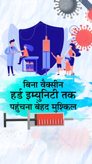 जुलाई का वैक्सीनेशन लक्ष्य पूरा करने के लिए रोज लगानी होंगी 48 लाख से ज्यादा वैक्सीन; अभी सिर्फ 15.5 लाख लग रहीं - DB ओरिजिनल - Dainik Bhaskar