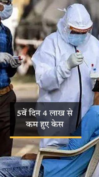 देश में 3.66 लाख नए कोरोना संक्रमित मिले, 3.53 लाख मरीज ठीक हुए और 3,747 ने जान गंवाई - देश - Dainik Bhaskar