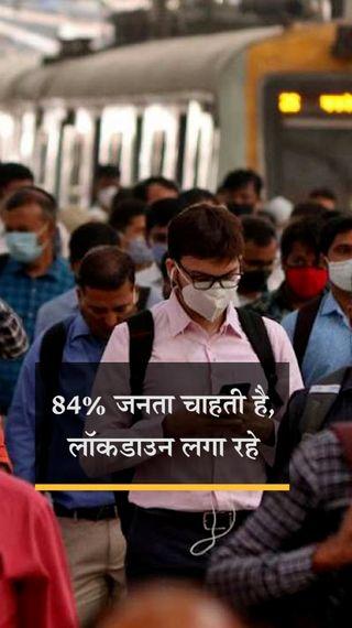 84% लोग चाहते हैं कि लॉकडाउन 31 मई तक बढ़े, 71% ने कहा- होम डिलीवरी की सुविधा मिले - मुंबई - Dainik Bhaskar