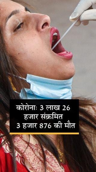 इलाज करा रहे मरीजों की संख्या में एक दिन में 30,754 की कमी, इस साल यह सबसे ज्यादा; एक्टिव केस 37 लाख से कम हुए - देश - Dainik Bhaskar