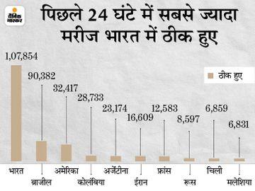 बीते दिन 3.67 लाख नए केस आए, 8,808 की मौत; पिछले डेढ़ महीने में रोजाना केस 55% तक कम हुए विदेश,International - Dainik Bhaskar