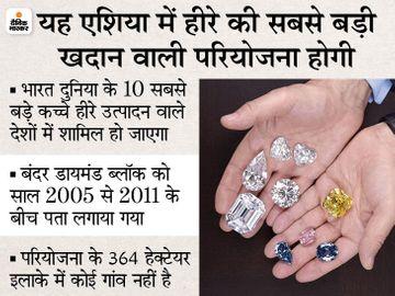 छतरपुर में हीरे की खदान से सरकार को मिलेंगे 28 हजार करोड़, हजारों लोगों को रोजगार भी मिलेगा|बिजनेस,Business - Dainik Bhaskar