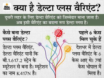 भोपाल की 64 साल की महिला की जीनोम सिक्वेंसिंग में संक्रमण की पुष्टि; यह देश का 7वां मामला|भोपाल,Bhopal - Dainik Bhaskar