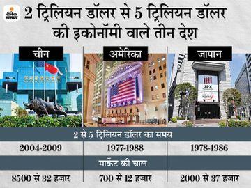 इकोनॉमी की रफ्तार से ज्यादा बढ़ती है बाजार की चाल, अमेरिका, जापान और चीन हैं उदाहरण|बिजनेस,Business - Dainik Bhaskar