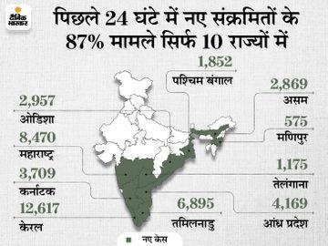 बीते दिन 50,784 केस आए, 68,529 ठीक हुए और 1359 की मौत; 9 राज्यों में अब भी रोजाना एक हजार से ज्यादा केस आ रहे देश,National - Dainik Bhaskar