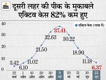 बीते दिन 50 से ज्यादा मौतें सिर्फ 6 राज्यों में; एक्टिव केस का आंकड़ा 6.5 लाख से नीचे आया, यह पिछले 82 दिनों में सबसे कम देश,National - Dainik Bhaskar