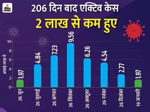 भारत बायोटेक की नेजल वैक्सीन के ट्रायल को भी मंजूरी मिली, इसका सिर्फ एक डोज लेना होगा|देश,National - Dainik Bhaskar