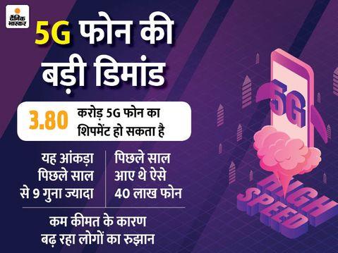 भारत में अभी 5G सर्विस शुरू नहीं हुई, इसके बावजूद इस साल देश में बिक सकते हैं 3.80 करोड़ 5G फोन|बिजनेस,Business - Money Bhaskar