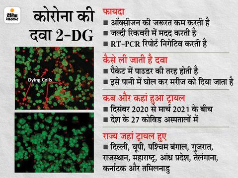 DRDO की दवा को मंजूरी, इससे मरीज जल्दी रिकवर होते हैं; ऑक्सीजन की जरूरत कम होती है देश,National - Dainik Bhaskar