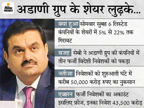 अडाणी ग्रुप की कंपनियों के 43500 करोड़ के शेयर फ्रीज, सेबी की जांच शुरू, निवेशकों को शुरुआती एक घंटे में करीब 50 हजार करोड़ का नुकसान इकोनॉमी,Economy - Money Bhaskar