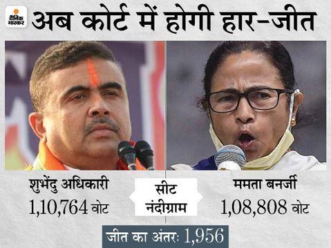 नंदीग्राम में BJP के शुभेंदु अधिकारी से हार को ममता ने कलकत्ता हाईकोर्ट में चुनौती दी, आज सुनवाई|देश,National - Dainik Bhaskar