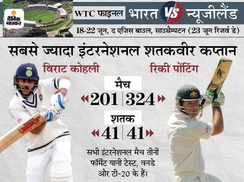 बारिश के कारण आधा घंटे की देरी से मैच शुरू, कोहली के पास 18 महीने बाद शतक लगाने का मौका|क्रिकेट,Cricket - Dainik Bhaskar