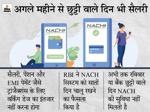 1 अगस्त से बैंक हॉलिडे वाले दिन भी मिलेगी सैलरी, बैंक आपके अकाउंट से EMI भी काट लेगा|कंज्यूमर,Consumer - Money Bhaskar