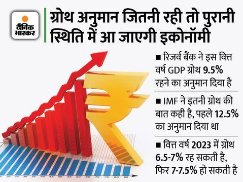 कोविड से पहले वाली हालत में पहुंचने के लिए 8-10% की ग्रोथ जरूरी, फुल रिकवरी का समय बताना अभी मुश्किल इकोनॉमी,Economy - Money Bhaskar