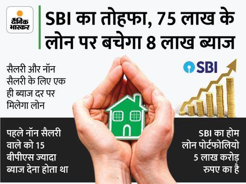 अब 75 लाख रुपए तक का होम लोन सस्ते में, SBIदेगा 6.70% पर कर्ज|कंज्यूमर,Consumer - Money Bhaskar