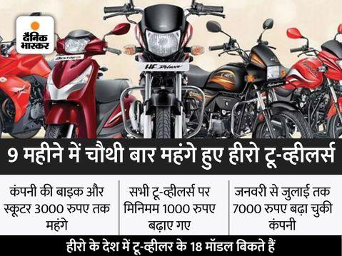18 मॉडल पर नई कीमतें आज से लागू, अब सबसे सस्ती HF 100 बाइक 1000 रुपए महंगी हुई; लगातार कीमत बढ़ाने के बाद भी कंपनी नंबर-1 बिजनेस,Business - Money Bhaskar