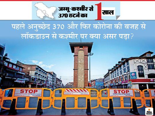 सख्त लॉकडाउन और कर्फ्यू से एक साल में कश्मीर में पर्यटन कम हुआ, नौकरियां गईं, लेकिन आतंकवाद भी कम हुआ