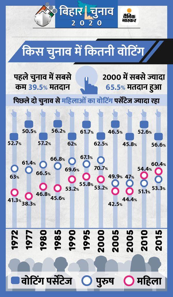 पहली बार 1951 में वोटिंग हुई थी। उस वक्त 39.5% वोटिंग हुई थी। उसके बाद 1957 में 41.3%, 1962 में 44.4%, 1967 में 51.5% और 1969 में 52.7% वोट पड़े थे।