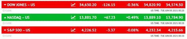 अमेरिकी शेयर बाजार