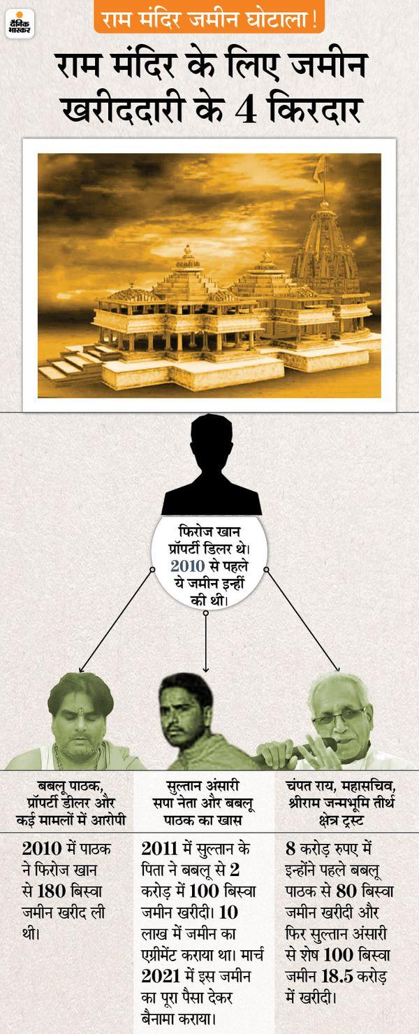 The land for which allegations were leveled against the Ram Mandir Trust was bought by the SP leader in 2011 for Rs 2 crore; His good relations with the former minister who made the allegations   जिस जमीन को लेकर ट्रस्ट पर आरोप लगे, उसे 2011 में सपा नेता ने दो करोड़ में खरीदा था; आरोप लगाने वाले पूर्व मंत्री से इनके रिश्ते - WPage - क्यूंकि हिंदी हमारी पहचान हैं
