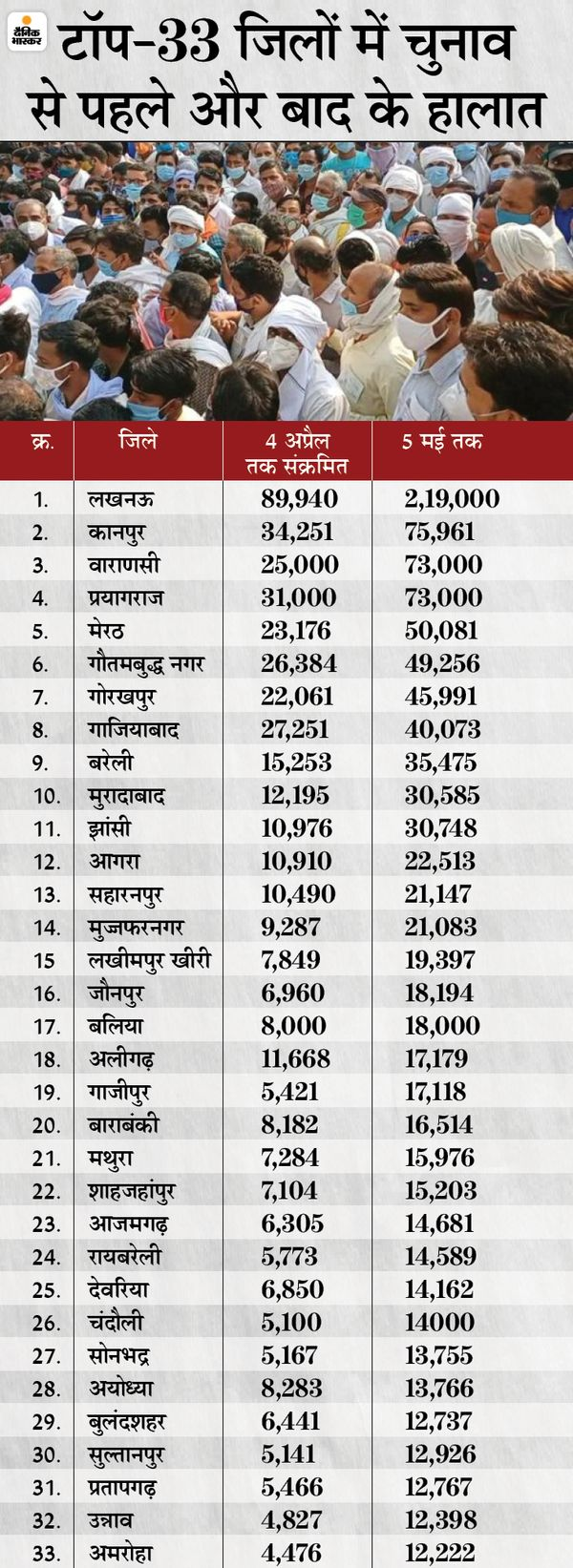 Within a month, the infection increased by 120% in the Uttar pradesh, 6.30 lakhs were infected till April 4, this figure increased to 14 lakhs in the elections.   एक महीने के अंदर प्रदेश में 120% तेजी से बढ़ा संक्रमण, 4 अप्रैल तक 6.30 लाख कुल संक्रमित थे, चुनाव बाद ये आंकड़ा बढ़कर 14 लाख हो गया - WPage - क्यूंकि हिंदी हमारी पहचान हैं