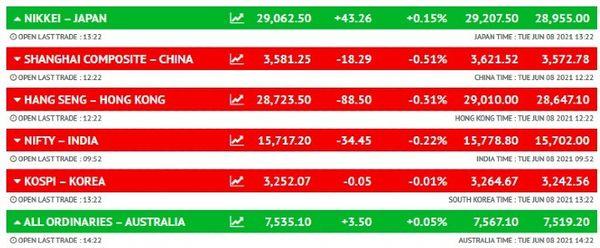 यूरोपीय शेयर बाजार