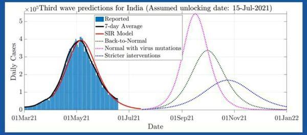 प्रो. रंजन ने पिछले डेटा के अध्ययन के आधार पर यह बताया कि अनलॉक के बाद अगस्त में संक्रमण के मामले बढ़ने शुरू होंगे। इसके लिए उन्होंने जनवरी में हुए अनलॉक को आधार बनाया था।