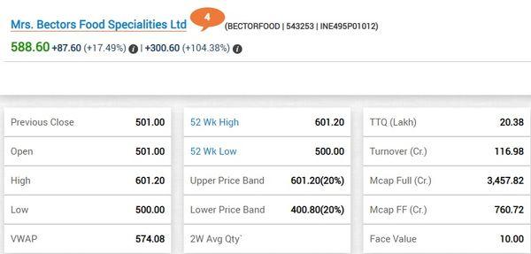 सुबह 10:30 बजे कंपनी का शेयर 104.38% ऊपर 588.60 रुपए के भाव पर कारोबार कर रहा है। (सोर्स-BSE)
