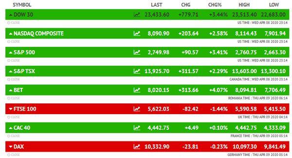अमेरिकी बाजार के साथ दुनिया के कई बाजार बुधवार को बढ़त के साथ बंद हुए। डाउ जोंस 3.44 फीसदी की बढ़त के साथ 779.71 अंक ऊपर 23,433.60 पर बंद हुआ।