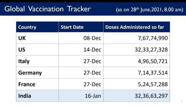 ये चार्ट स्वास्थ्य मंत्रालय ने सोशल मीडिया पर शेयर किया है।