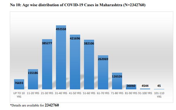 इस चार्ट में बताया गया है कि महाराष्ट्र में संक्रमितों में सबसे ज्यादा 31 से 40 साल के लोग शामिल हैं, इसके बाद 41 से 50 की उम्र के 4 लाख से ज्यादा लोग संक्रमित हुए हैं।