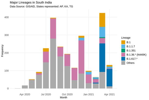 ग्लोबल साइंस इनिशिएटिव एंड प्राइमरी सोर्स GISAID ने साउथ इंडिया में मिल रहे अलग-अलग वैरिएंट के फैलाव के बारे में बताया है।
