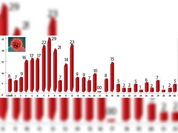 जनवरी माह में किस दिन में मिले कितने मरीज
