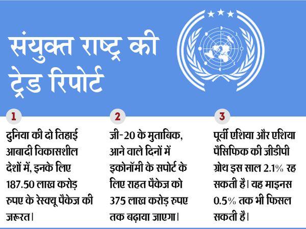 यूएन के मुताबिक एक्सपोर्ट करने वाले देशों में अगले दो साल में विदेशी निवेश 225 लाख करोड़ रुपए तक घट सकता है। - Dainik Bhaskar