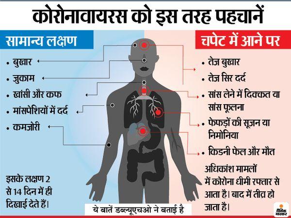 हालिया रिसर्च के मुताबिक, गंध न महसूस होना भी संक्रमण का इशारा है।