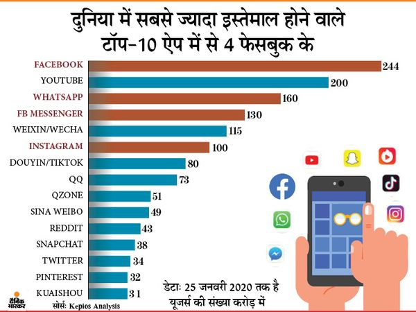 फेसबुक, वॉट्सऐप, एफबी मैसेंजर और इंस्टाग्राम- ये चारों फेसबुक के हैं।
