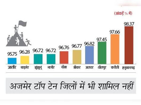 राजस्थान के टाॅप टेन जिले - Dainik Bhaskar