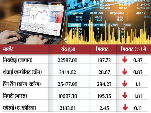 नैस्डैक 0.09 फीसदी की गिरावट के साथ 9 अंक नीचे और एसएंडपी 0.23 फीसदी की गिरावट के साथ 7 अंक नीचे खुला - Dainik Bhaskar