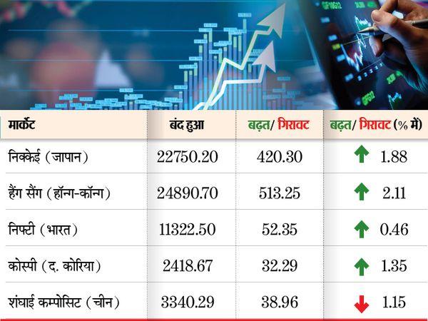 नैस्डैक 0.46 फीसदी की गिरावट के साथ 50 अंक नीचे और एसएंडपी 0.46 फीसदी की बढ़त के साथ 15 अंक ऊपर खुला - Dainik Bhaskar