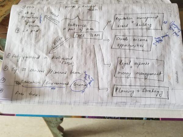 डायरी के इस पन्ने में प्लानिंग के लिए उन्होंने कॉपी को घुमाकर एक फ्लो चार्ट बनाया है।