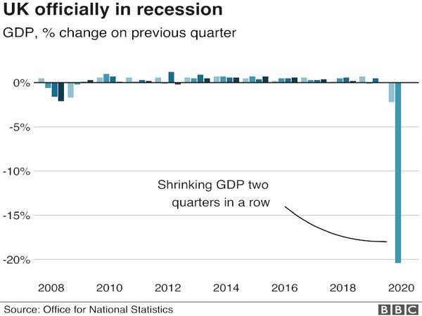 अर्थशास्त्र के नियमों के तहत जब किसी अर्थव्यवस्था में लगातार दो तिमाहियों में गिरावट दर्ज की जाती है, तो इसका मतलब यह होता है कि वह मंदी में फंस गई है - Dainik Bhaskar
